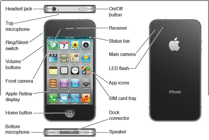 Anatomy Of The Iphone 4s Hardware Ports And Buttons Manual Guide