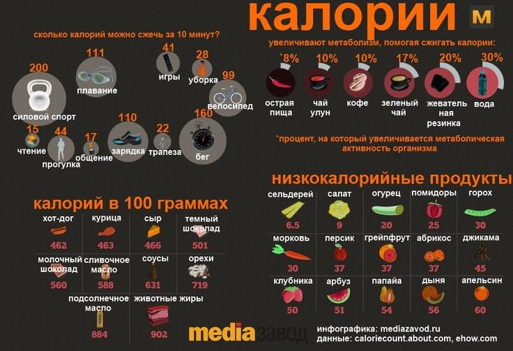 Калории. Данные: caloriecount.about.com, ehow.com, Инфографика: Mediazavod.ru