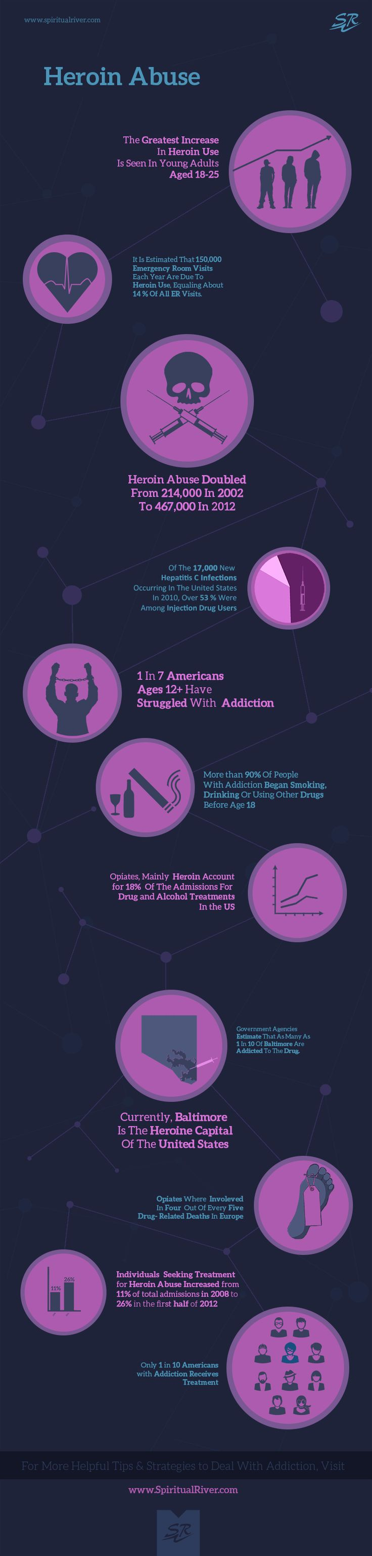 Heroin Addiction Abuse Infographic