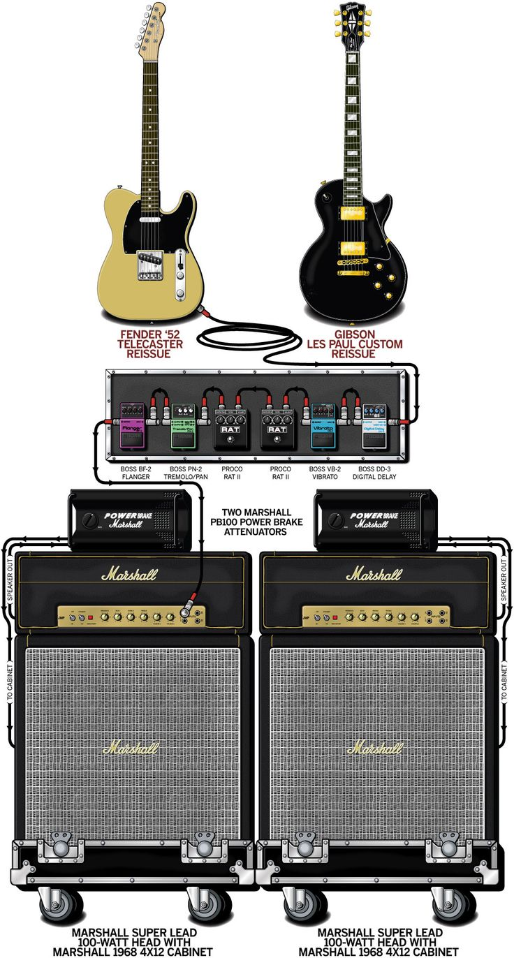 44 Best Studio Images On Pinterest Tom Morello Guitar Wiring Diagram A Detailed Gear Of Graham Coxons 1993 Blur Stage Setup That Traces The Signal Flow Equipment In His Rig Grahams Tech Was