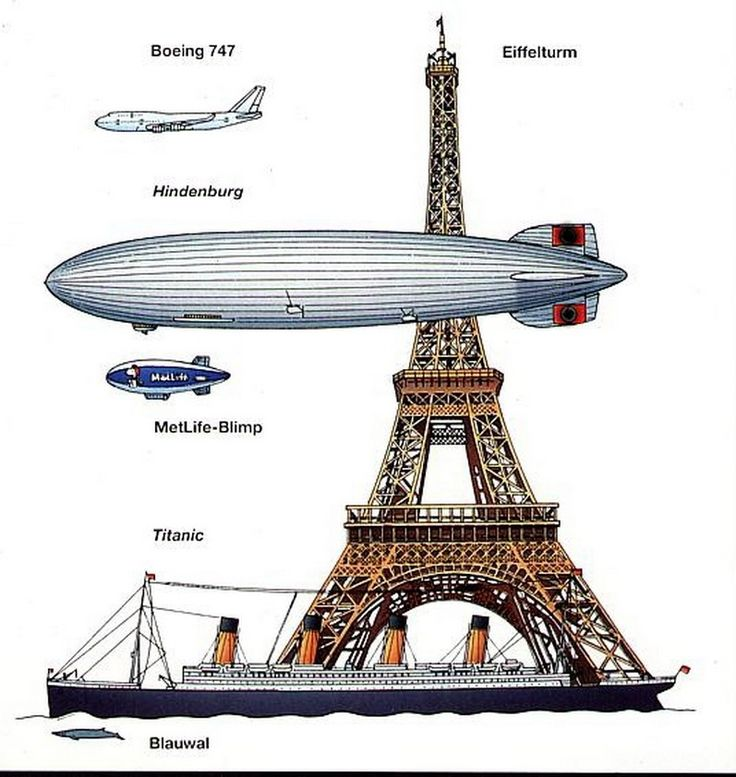 The Hindenburg was HUGE!