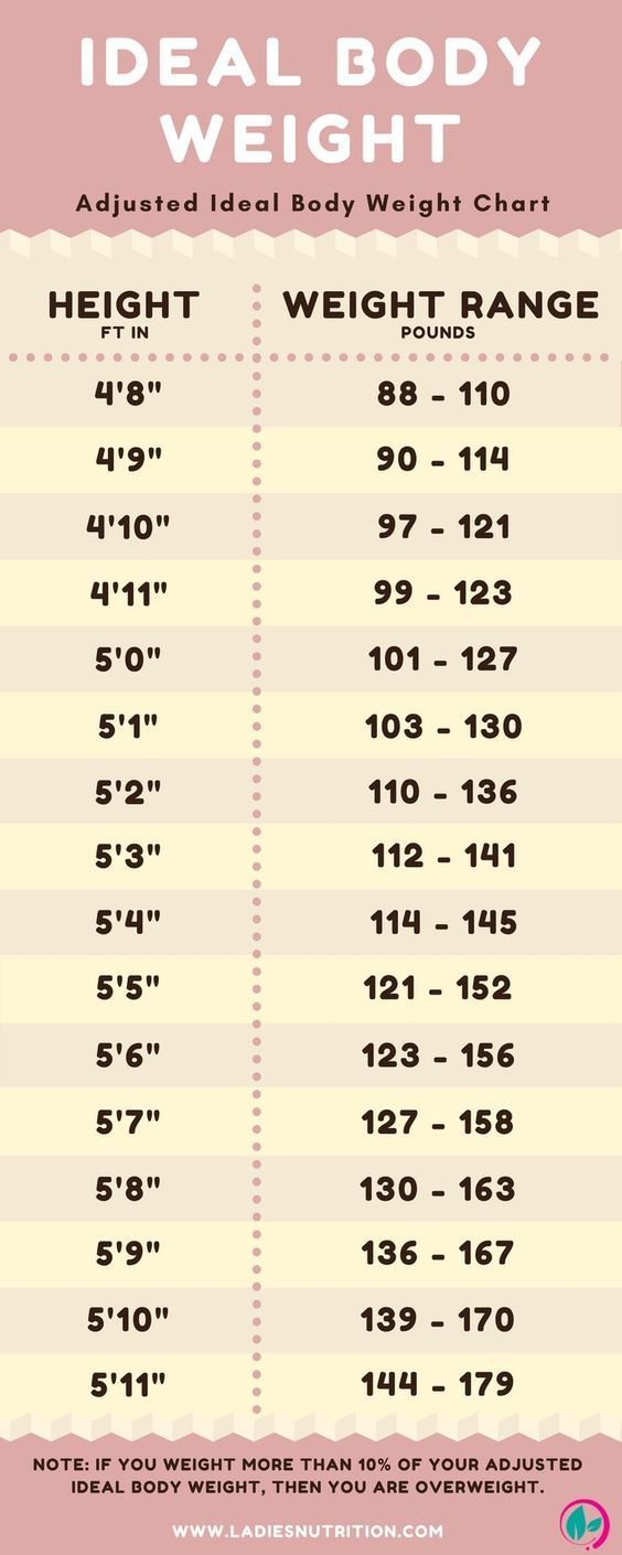 Best 25 healthy weight charts ideas on pinterest nutrition food how much should you weigh calculate your ideal body weight nvjuhfo Choice Image