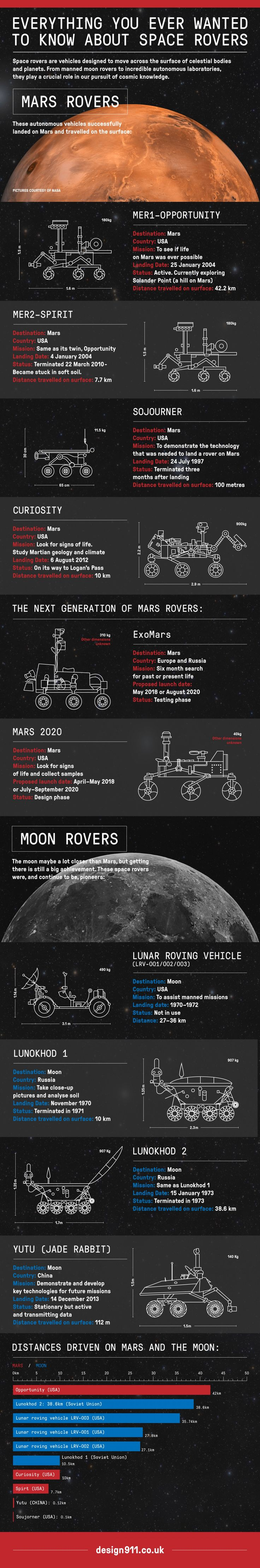 Everything You Ever Wanted to Know About Space Rovers #infographic
