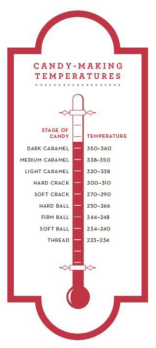 candy making temperatures printable kitchen cheat sheet