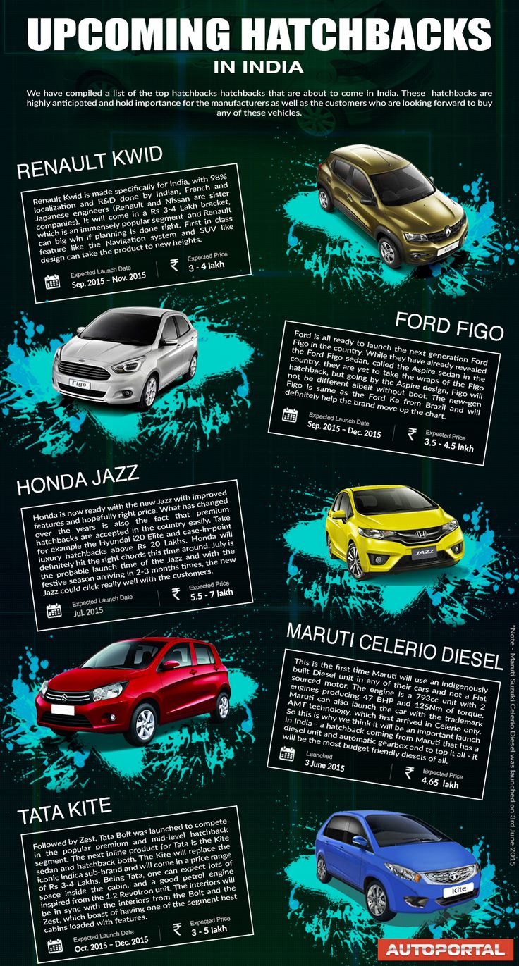 Infographic top 5 upcoming hatchbacks in india these hatchbacks are highly anticipated and hold importance for the manufacturers as well as the customers