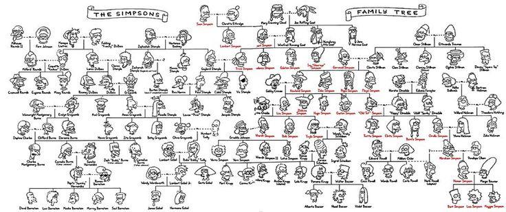 """36 coisas que provavelmente você não sabia sobre """"Os Simpsons"""""""