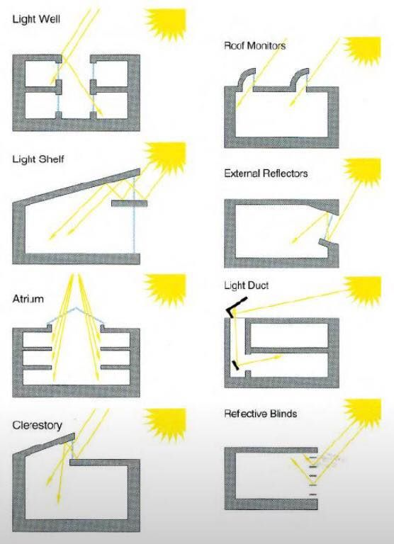 Lighting Architecture Diagram 2001 S10 Brake Light Wiring Pin By Phạm On S Ection Sustainable Design