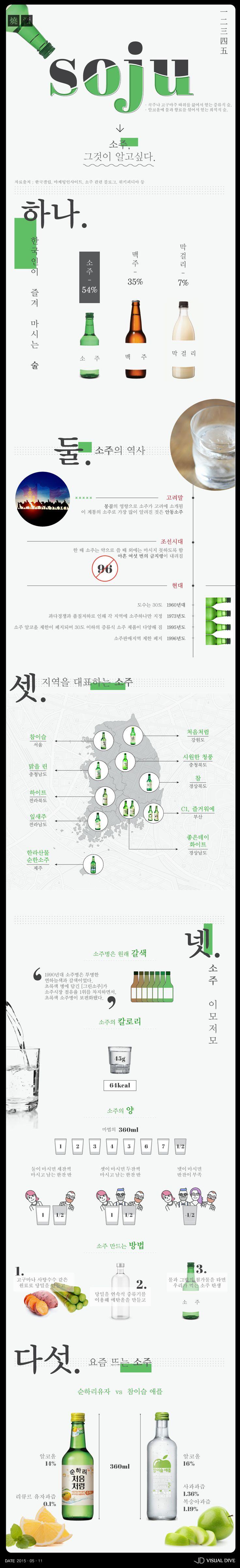 기쁨도 슬픔도 45g 한 잔이면 충분…한국인들의 국민 술 '소주' 전격 탐구 [인포그래픽] #Soju / #Infographic ⓒ 비주얼다이브 무단 복사·전재·재배포 금지