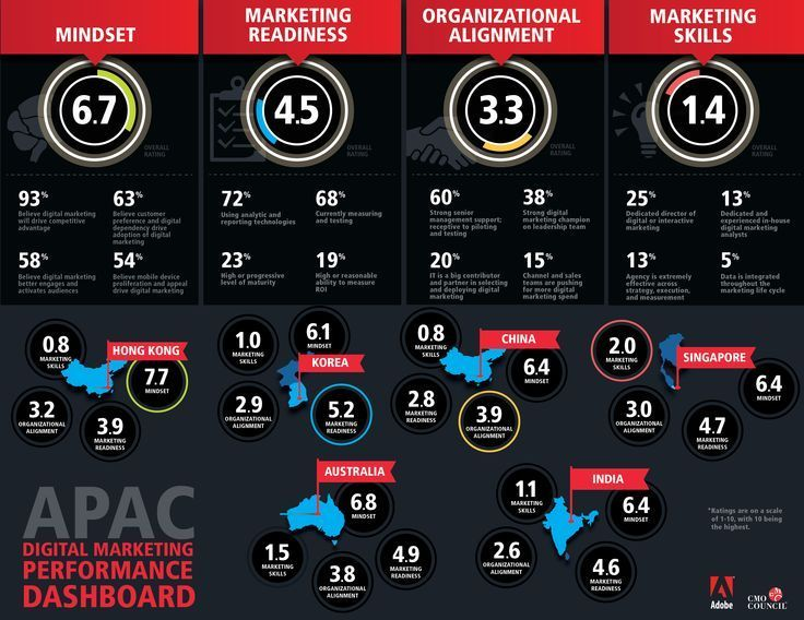 Management : Management : Digital Marketing Performance Dashboard  #Infographic