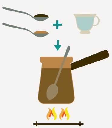 How to make Turkish Coffee | illustrations showing the steps