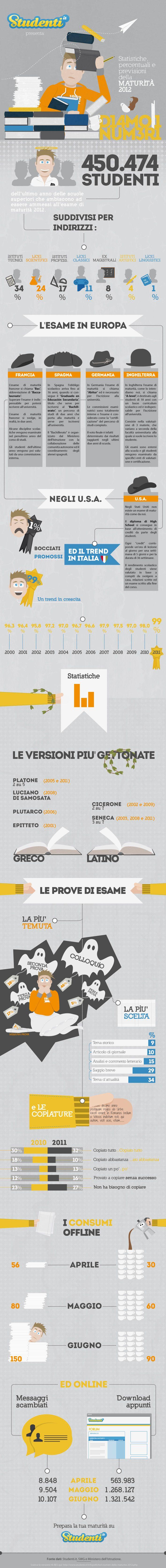 Infografica a cura di Studenti.it - SalvaMaturità