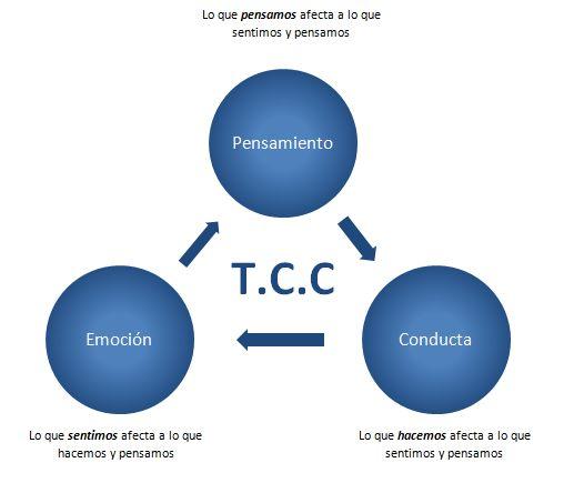 En este entrada de mí blog os explico lo que es la Terapia Cognitivo-Conductual. Es mi orientación principal y me encanta las mejoras que puede conseguir en la gente. Responderé a las siguientes preguntas: ¿Qué es la Terapia Cognitivo-Conductual?, ¿Qué es la diferencia con otras terapias?, y ¿Cómo de eficaz es la Terapia Cognitivo-Conductual? Si tenéis otra pregunta, estoy encantada de contestárosla!