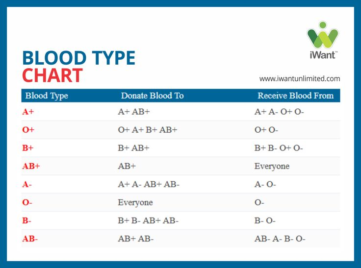 Blood Donation Facts. Donate blood download http://bit.ly/iWantApp