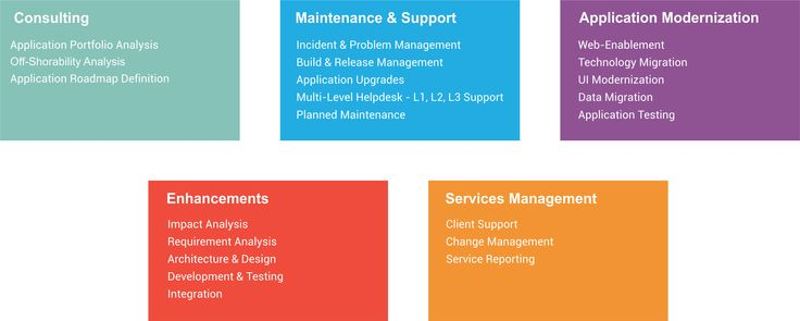 Consulting Maintenance and Support Application Modernization - requirement analysis