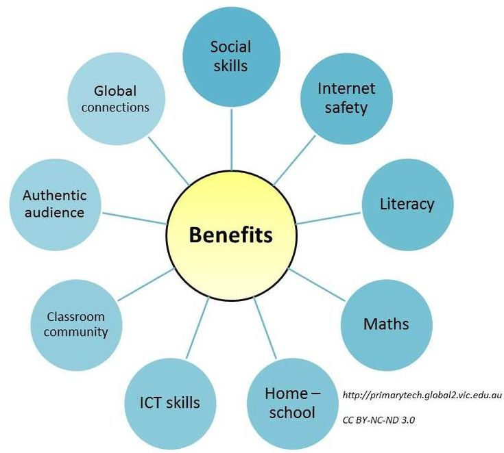 benefits of computer technology in education and training education essay Education has many benefits  and providing supplies and technology  funding computers in classrooms in schools and provide out-of-school computer training.