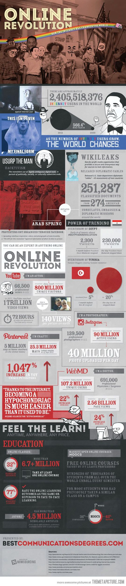 How the internet has changed the world - some interesting facts