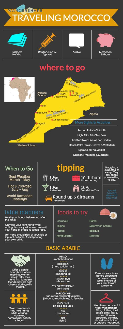 Morocco Travel Cheat Sheet   Sign up at www.wandershare.com/ for high-res image.