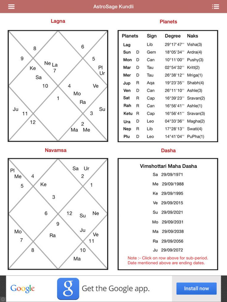 Genuine Astrology Signs Compatibility Chart | Astrology ...