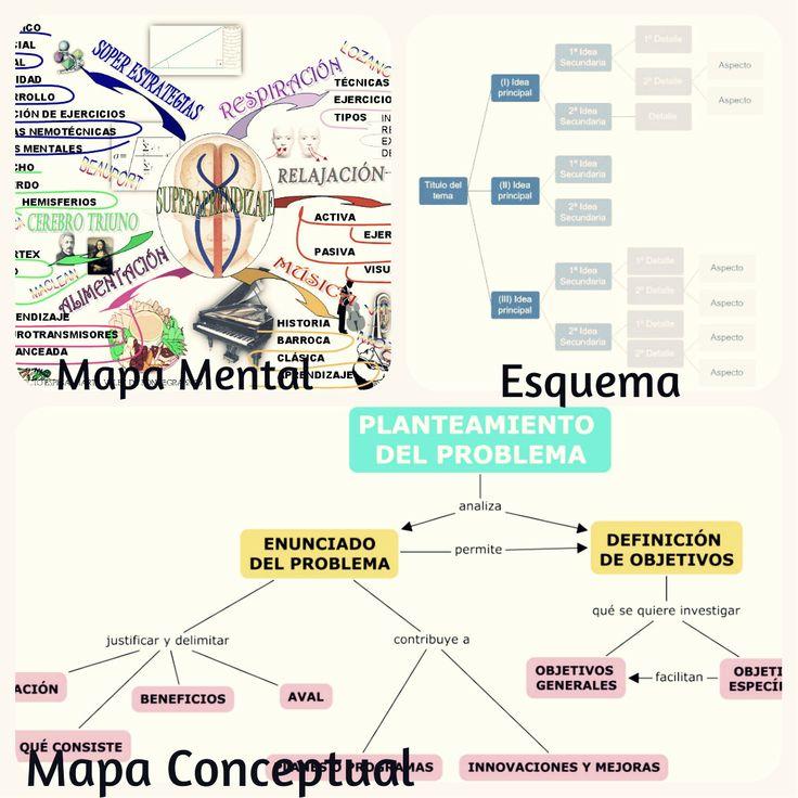 Mapa mental, mapa conceptual y esquema