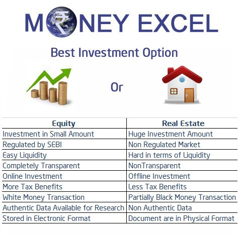 You want to invest your money in Best Investment Option. Learn about best investment options in India Equity and Real Estate.
