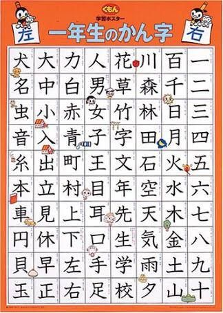 一年生の漢字 (いちねんせいのかんじ - ichi nen sei no kanji) Grade 1 Kanji List in Japan  Picture Source: The Learning Hub for Japanese Teachers