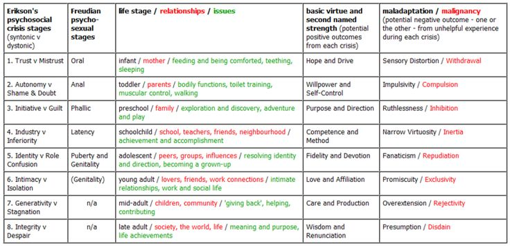 erikson s theory Erikson's psychosocial stages summary chart stage basic conflict important events key questions to be answered outcome infancy (0 to 18 months.
