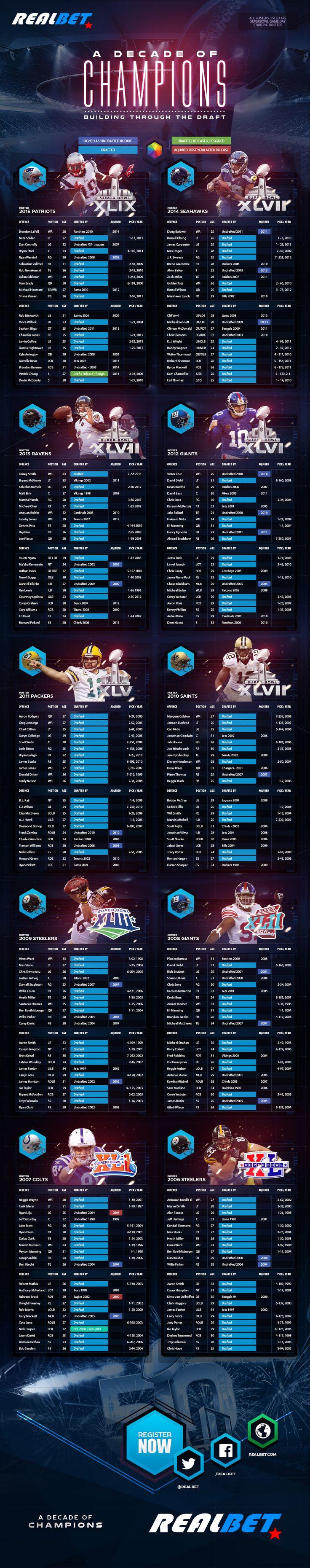 NFL / Superbowl Betting Strategy Infographic & Team Draft Picks 2015 #superbowl #football #beting #sports #sportsbetting #realbet.eu #nfl