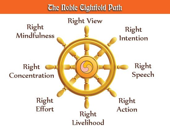 Noble Eightfold Path Diagram