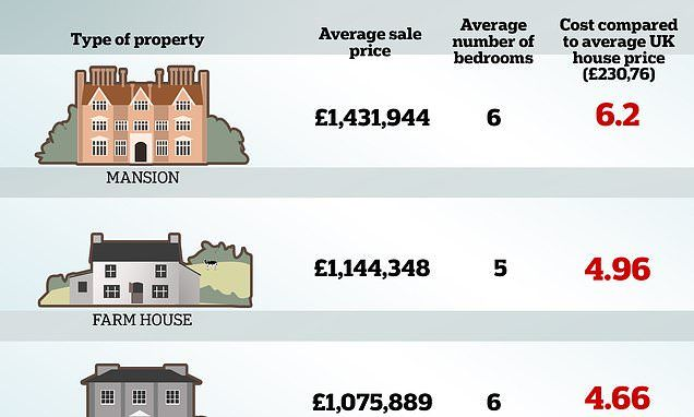 What Does It Cost To Live In Desirable English Village Home English Country House Country House House Prices