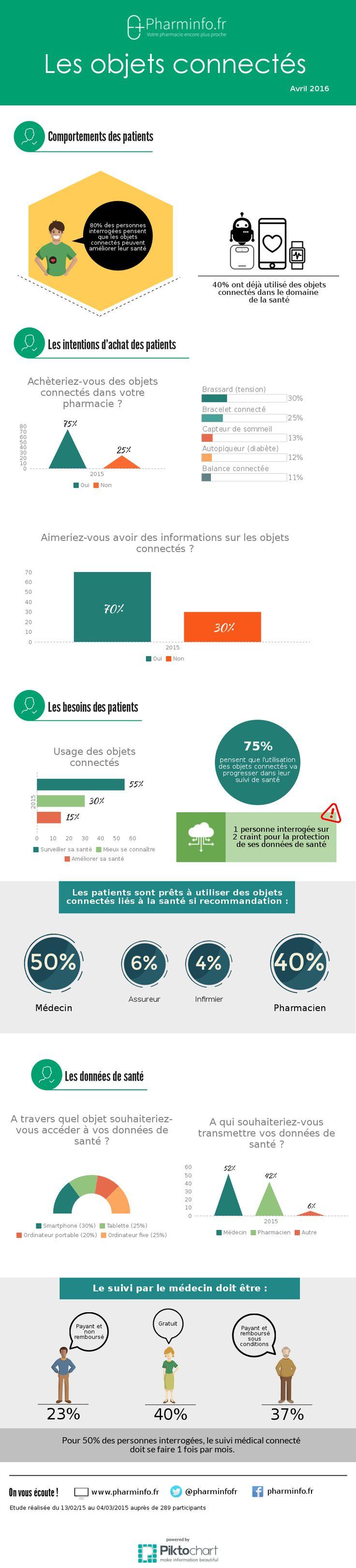 [Infographie] : Les patients face aux objets connectés ! #esanté