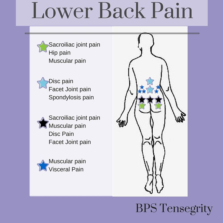 lower back pain diagnosis