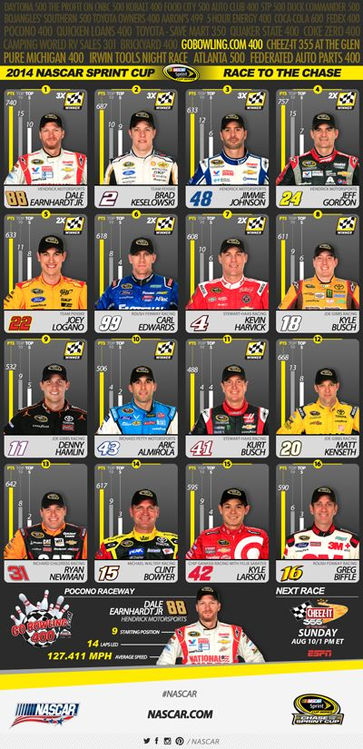 NASCAR Race Mom: Current #NASCAR Sprint Cup Chase Line-Up Current #NASCAR Sprint Cup Chase Line-Up I love this graphic - make it super easy to see the current NASCAR Sprint Cup Chase Line-Up.