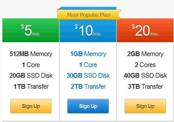 2 Month FREE Cloud VPS