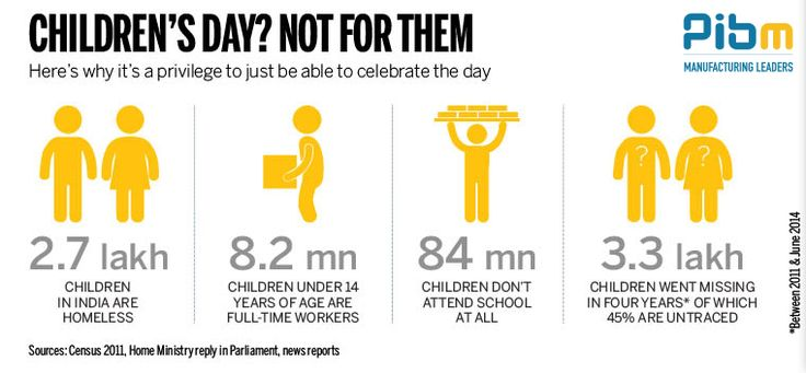 Before celebrating this Children's Day, let's take a look at the reality of plight of children in India.  #PIBM  #HappyChildrensDay