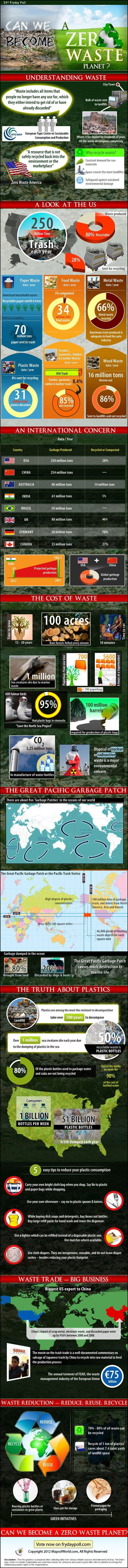 Find In-depth Review, Video And Infographic On Global Waste Production. Learn more about statistics of waste/trash in USA, waste statistics worldwide, the high environmental cost of waste, truth about plastics, waste trade and waste reduction.   NOTE: The graphic can be scrolled up and down with ...
