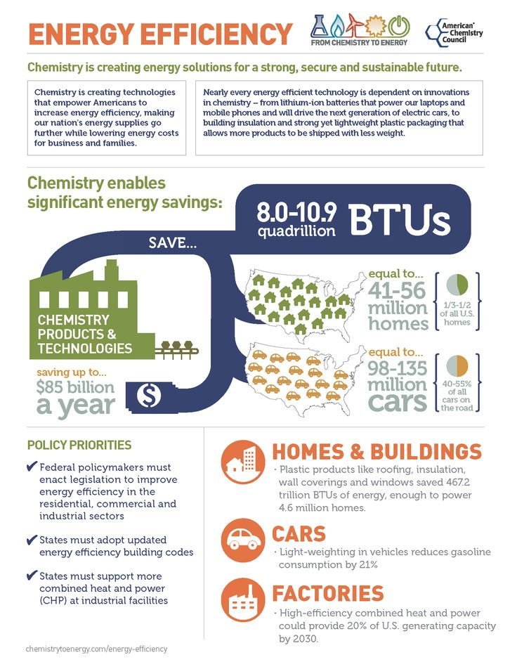 11 best infographics images on pinterest info graphics for Energy efficiency facts