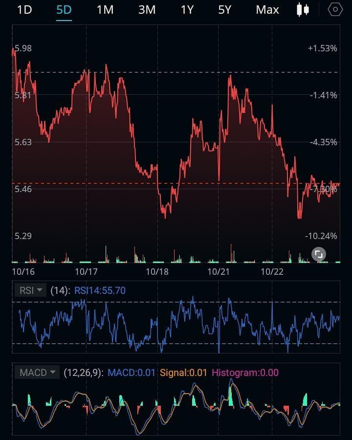 Crude Oil On My Watchlist Ticker Symbol Dwt Stocks