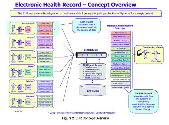 Electronic Health Records flow chart.