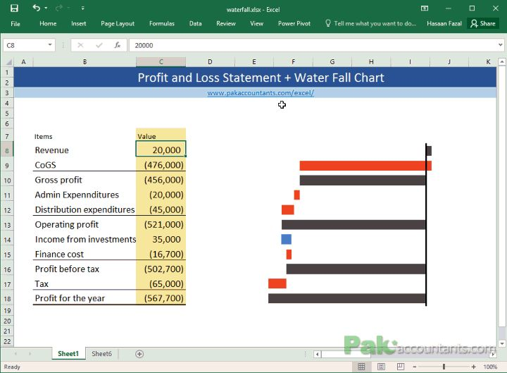 Better Profit and Loss Statements with Waterfall Charts in Excel  http://pakaccountants.com/better-profit-and-loss-statements-waterfall-charts-excel/ - Accountants and their financial statements are two inseparable things. Though numbers give us a lot to decide but adding visual aid adds a lot to meanings and understanding. In this detailed tutorial we learnt how to make a waterfall chart in Excel. Click the link to learn now!