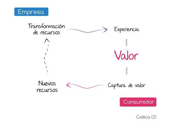 Transformación de los recursos en valor http://www.businesslifemodel.com/#!feedback/c17yd
