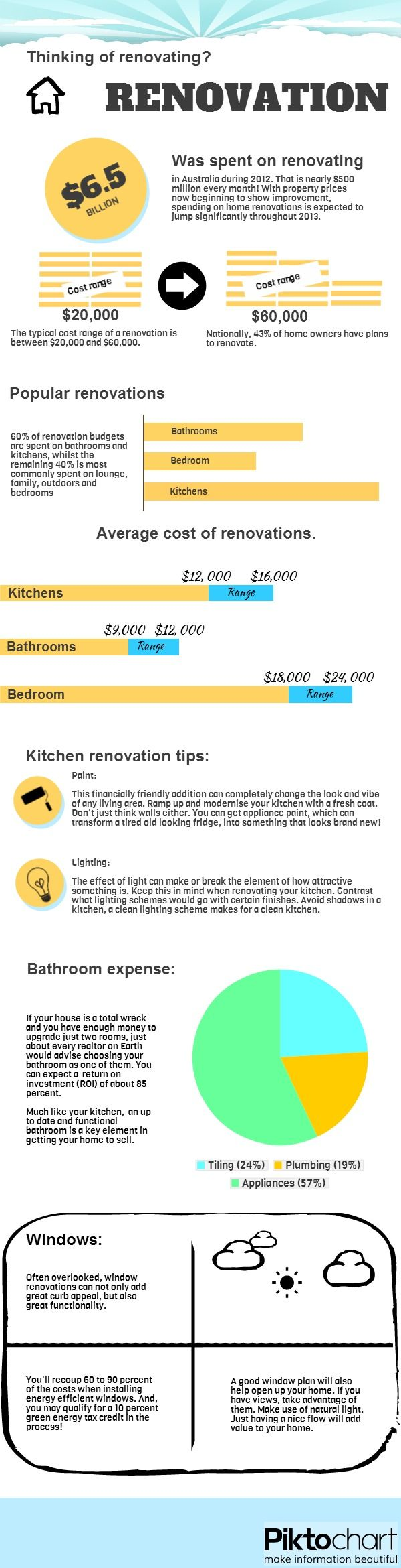 An infographic outling property renovation tips and trends within Australia