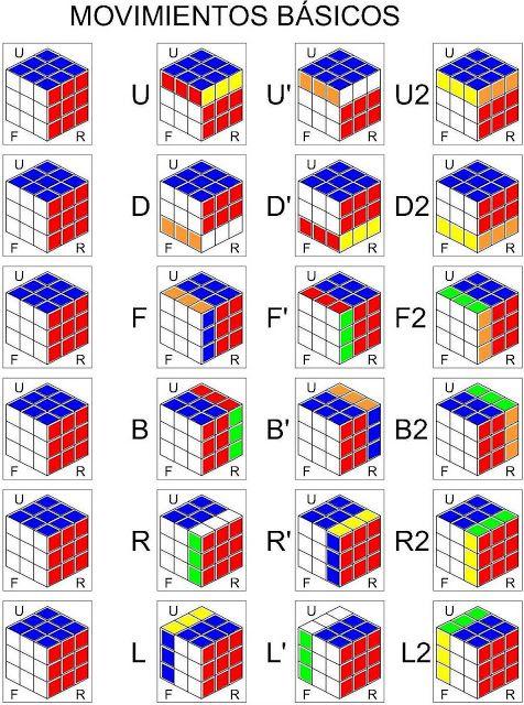 Coscorrón de Razón: Método Fridrich para cubo de Rubik 3x3
