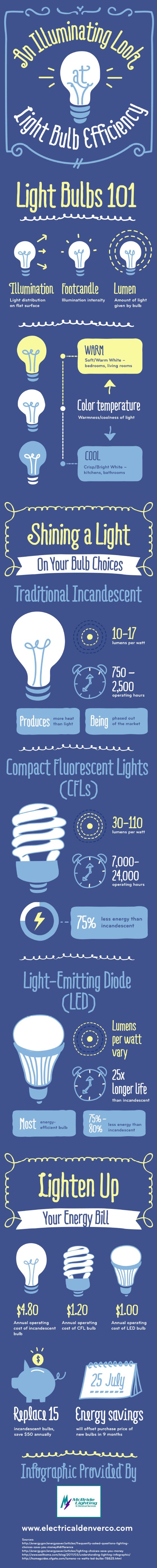 While the annual operating cost of an incandescent bulb is $4.80, the annual operating cost of an LED bulb is only $1.00. If you were to replace 15 in