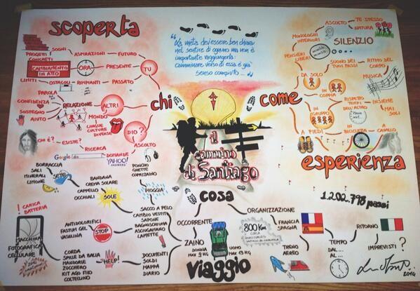 Il Cammino di Santiago in una mappa mentale