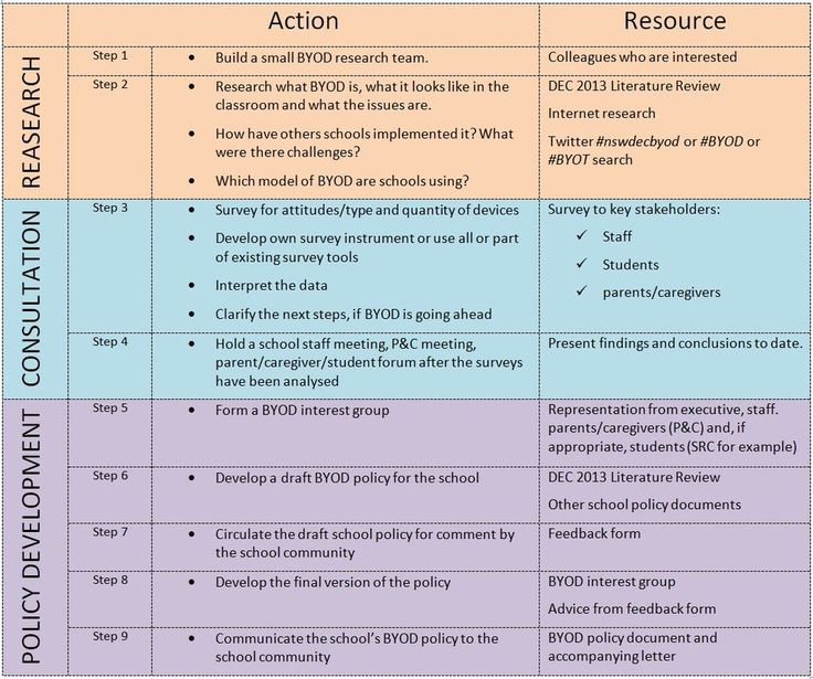 a helpful chart for creating and implementing byod policy in your school educational technology and mobile learning