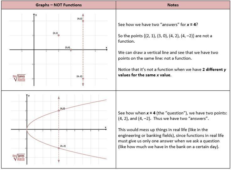 Algebraic functions including domain and range algebra