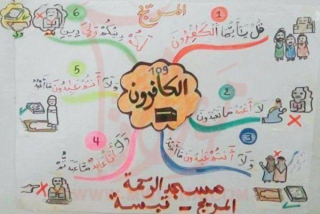 حفظ جزء عم للأطفال باستخدام الخرائط الذهنية خرائط العقل Muslim Kids Activities Islamic Kids Activities Islamic Books For Kids