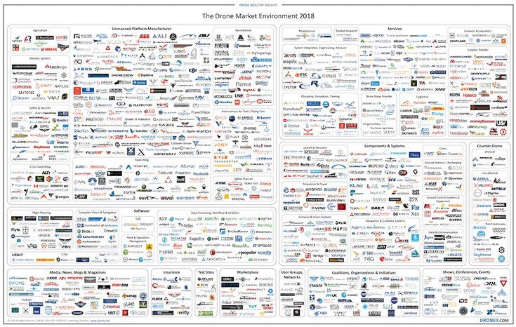 Drone Market Environment Map 2018