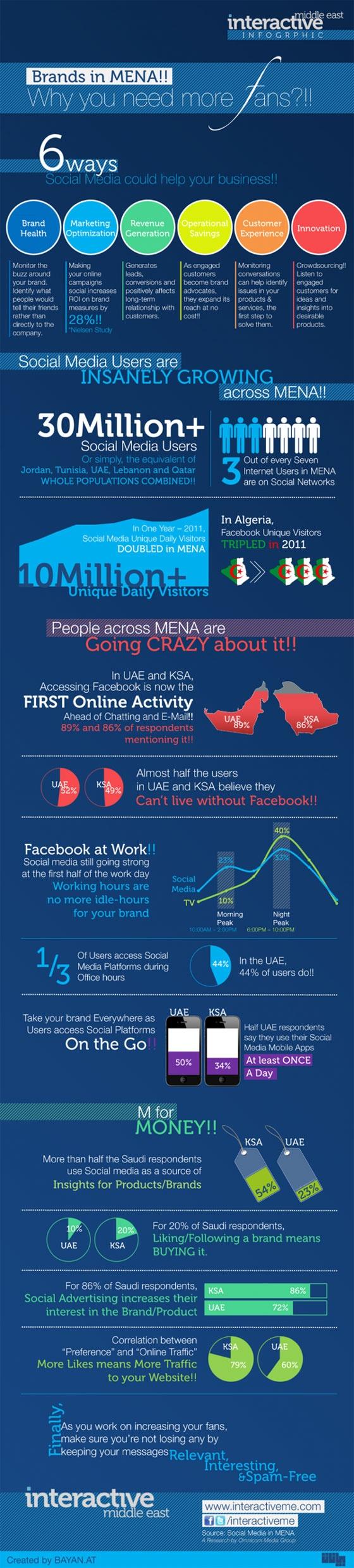 Infographic: Social media usage in #UAE, Saudi Arabia #socialmedia @sanajt