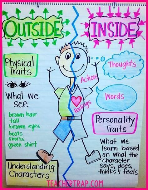 Teacher Trap|Understanding Characters. This article contains some solid ideas for anchor charts, like the one pictured above, for teaching students to think about character development. The visuals and simplicity of the designs make these ideas suitable for use with ELLs.